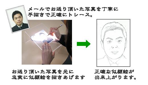 似顔絵制作手順3