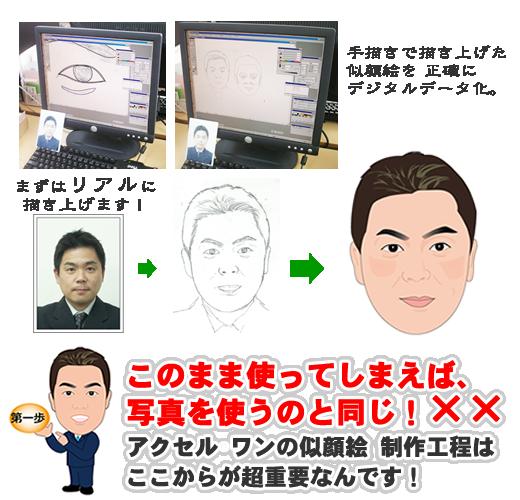 似顔絵名刺制作手順4